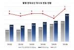 월별 현대상선 정시성 변동 현황, 19년 1월~06월