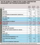 ENR지 상위 20위 기업 매출 순위표
