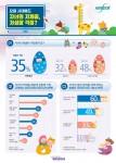한독 인파트리니가 자녀 체중과 성장 발달에 대한 인식 조사 결과를 발표했다