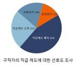구직자의 직급 제도에 대한 선호도 조사결과표