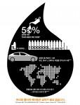 공정비 절감과 수명 연장 외에도 다양한 친환경적 이점을 갖는 무급유 폴리머 베어링
