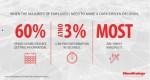 마이크로스트레티지코리아가 발표한 2020 글로벌 엔터프라이즈 분석 현황 보고서