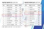 공공클라우드 스토어 '씨앗' 제공자별 이용계약 건수와 제공자별 이용계약 금액 상위 10개사