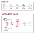 SK텔레콤이 AWS와 함께 초저지연 5G MEC 사업을 추진한다