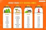 여행 검색 엔진 카약이 2019년 한국인 인기 여행지 총결산을 공개했다