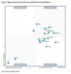 SAS가 7년 연속 데이터 사이언스 및 머신러닝 플랫폼 부문의 리더로 선정됬다