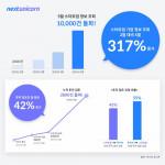 넥스트 유니콘을 통한 스타트업 기업 정보 조회가 2월 대비 5월 317% 늘어났다