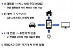 미래테크놀로지가 언택트 대응 AnyFIDO 간편인증 솔루션의 국내외 공급 계약을 체결했다