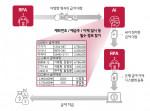 LG CNS가 RPA+AI 기술을 결합해 국내 최초 자동 급여 이체 서비스를 출시했다