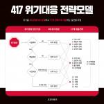 한국형 위기 커뮤니케이션 실전 모델 '417 위기대응 전략모델'