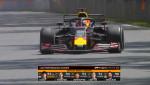 AWS의 F1 경주 통계 - 자동차 성능 점수