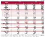 LG화학 2020년 2분기 사업부문별 매출 및 영업이익