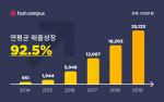 국내 대표 성인교육 스타트업 패스트캠퍼스(대표 이강민)가 설립 6년 만에 누적 매출 800억을 돌파했다
