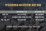 한국감정원과 KB국민은행 표본 비교