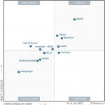 CyberArk Gartner Magic Quadrant for PAM