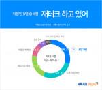 벼룩시장구인구직이 직장인 2891명을 대상으로 재테크에 대해 조사한 결과 응답자의 77.1%가 '재테크를 하고 있다'고 답했다