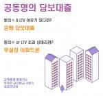 내금리닷컴이 공동명의 아파트 담보대출, 지분대출의 특징을 설명했다