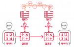 양자보안 용어 설명, 양자암호통신 개념도
