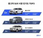 헤이딜러가 공개한 중고차 SUV 시장 인기도 TOP3
