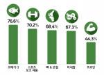 2020년 상반기 아이허브 국내 주문 증가율 순위