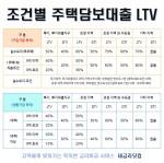 내금리닷컴이 규제 지역과 대출 목적에 따라 달라지는 LTV 조건과 한도를 소개했다
