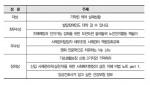 한국보건복지인력개발원 온라인 명강사 공모전 수상작