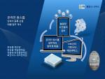 LSH 행정사 사무소가 '온라인 원스톱 인허가 등록대행 서비스'를 개시한다