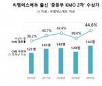 씨엠에스에듀 2020 KMO 2차 성과