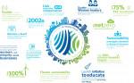 존슨콘트롤즈 ESG 경영 약속 인포그래픽