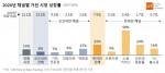 2020년 채널별 가전 시장 성장률