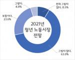 충남연구원이 공개한 2021 청년 노동시장 전망, 충남 도내 청년 응답자 중 71.5%가 올해 청년 노동시장이 나아지지 않을 것이라고 응답했다