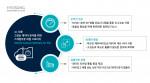 효성인포메이션시스템이 공개한 HCSF의 특장점