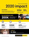 웨스턴 유니온 재단이 이민자, 난민, 해외 유학생을 위한 교육과 훈련, 기타 인력 이니셔티브와 재해, 코로나 구호를 위한 자금 지원을 통해 33개국 20만명을 지원하는 데 600만달러 이상을 투자했다