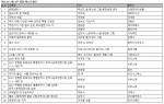 예스24 3월 4주 종합 베스트셀러