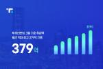 투게더펀딩 3월 기준 상품 투자 금액이 379억원으로 월간 역대 최고 실적을 기록했다