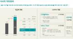 GS리테일이 공개한 사업별 통합 시너지 목표 및 투자 계획