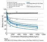수용성 재조합 인간 ACE2에 결합된 고정 재조합 SARS-CoV-2 스파이크 RBD 변종의 억제력 분석