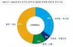 우드맥켄지가 공개한 2021년~2030년까지 한국의 풍력 및 태양광 분야에 대한 총 투자 규모