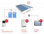 SolarEdge의 상업용 PV 솔루션