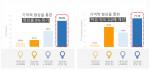 일반 LED 조명과 SunLike (썬라이크) 조명의 학습 능력 비교