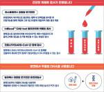 KMI한국의학연구소의 전국 건강검진센터 신규 검사 4종 도입 안내 자료