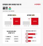 번개장터가 공개한 레저 아이템 거래 결과표(2021년 1월~9월 기준)