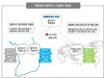LG CNS이 공개한 대한항공 클라우드 이중화 개념도