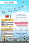 시리움 설문 조사, '중국 항공 여행 기지개… 중국 소비자들의 여행 재개 조짐 뚜렷'