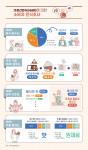 가정간편식(HMR)에 대한 소비자 인식조사