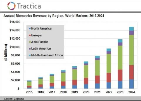 Tractica 바이오매트릭스 시장 2024년 149억 달러 예측 뉴스와이어