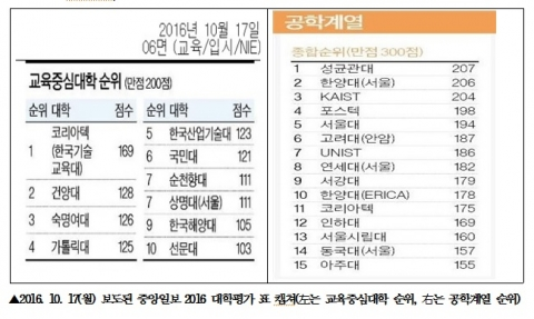 코리아텍, 중앙일보 2016대학평가에서 '교육중심대학1위' 선정