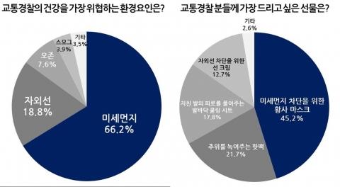 유한킴벌리, 경찰의 날 맞아 '교통경찰과 건강'에 대한 설문조사 실시