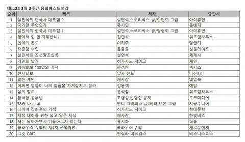 예스24, 3월 3주 베스트셀러 발표… '설민석의 한국사 대모험 2' 1위 수성하며 인기 이어가