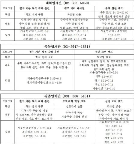 CMS영재관, 영재학교 3차 대비 캠프대비반 운영